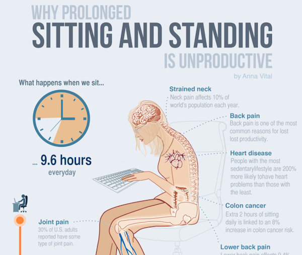 Why Prolonged Sitting and Standing is Unproductive